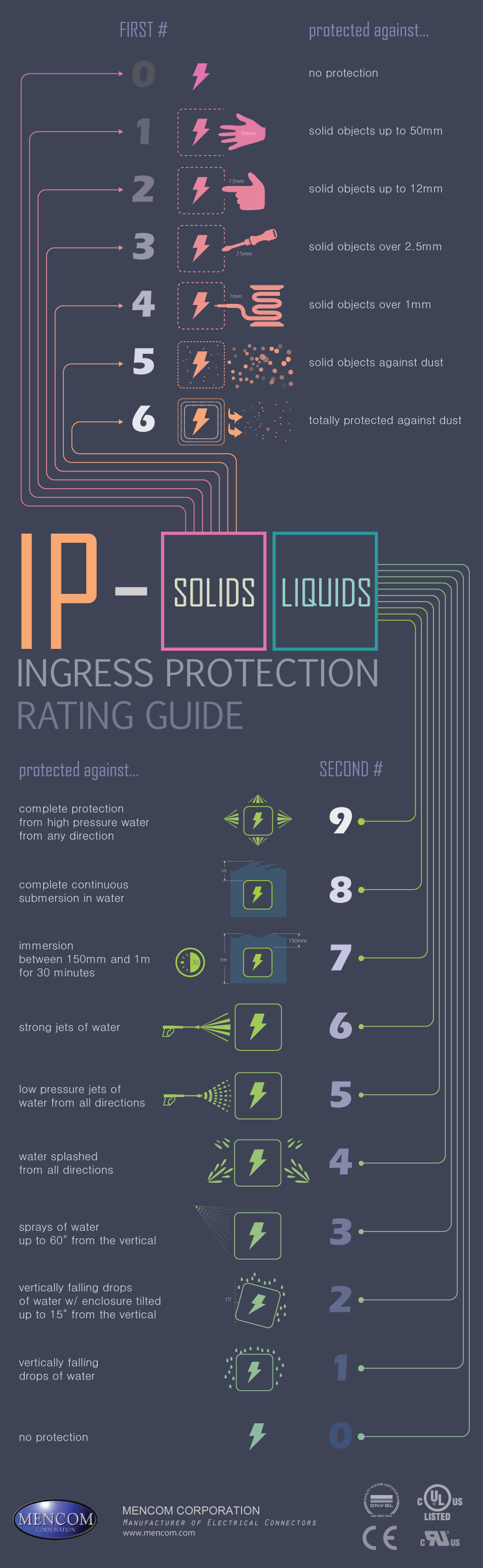IP rating infographic for mobile