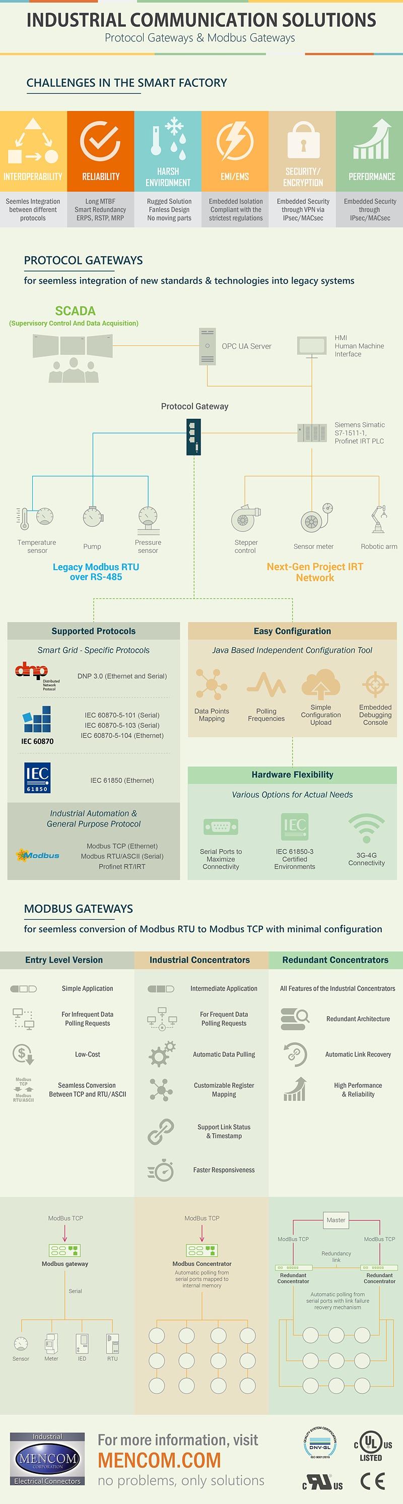 protocol gateways and modbus gateways