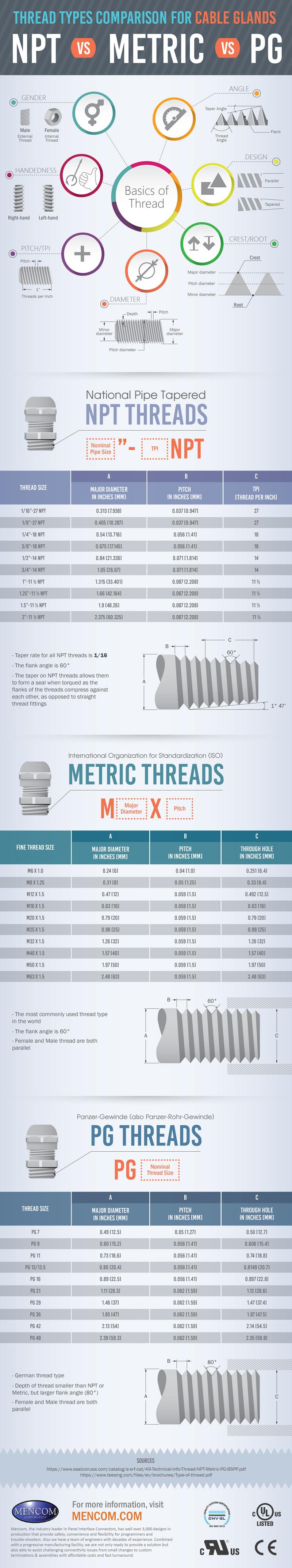 Cable Gland Threads Comparison