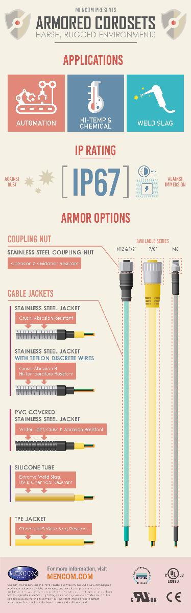 Mencom Armored Cordsets