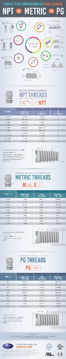 Cable Gland Threads Comparison