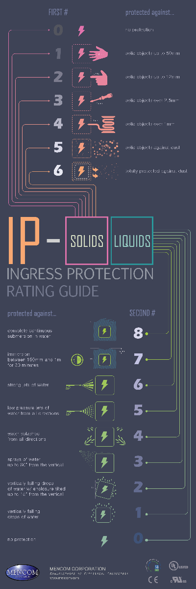 IP rating infographic (Mobile)